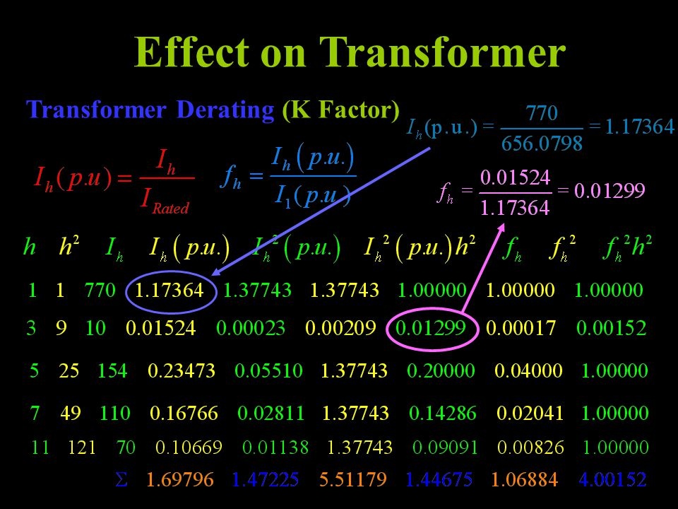 Effect on Transformer Transformer Derating (K Factor)