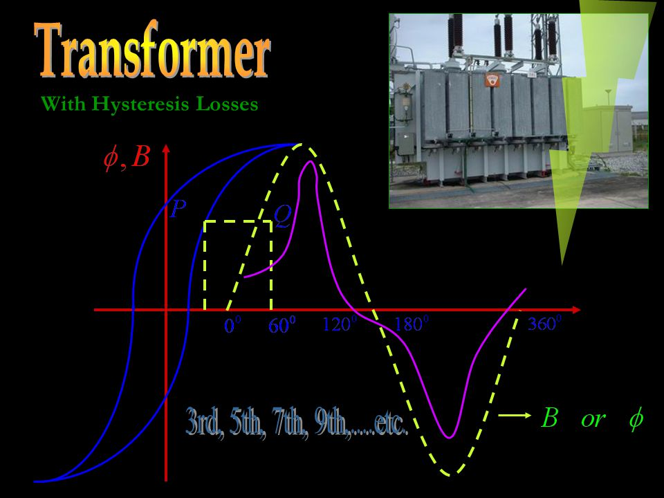 Transformer With Hysteresis Losses 3rd, 5th, 7th, 9th,....etc.