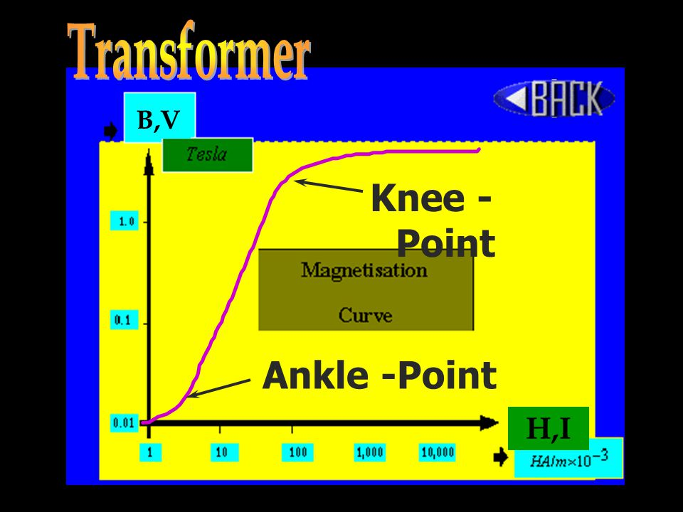 Transformer B,V Knee - Point Ankle -Point H,I