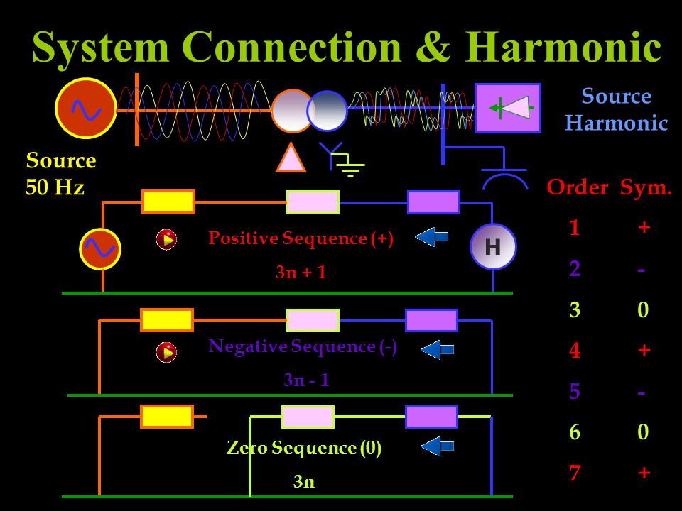 System Connection & Harmonic