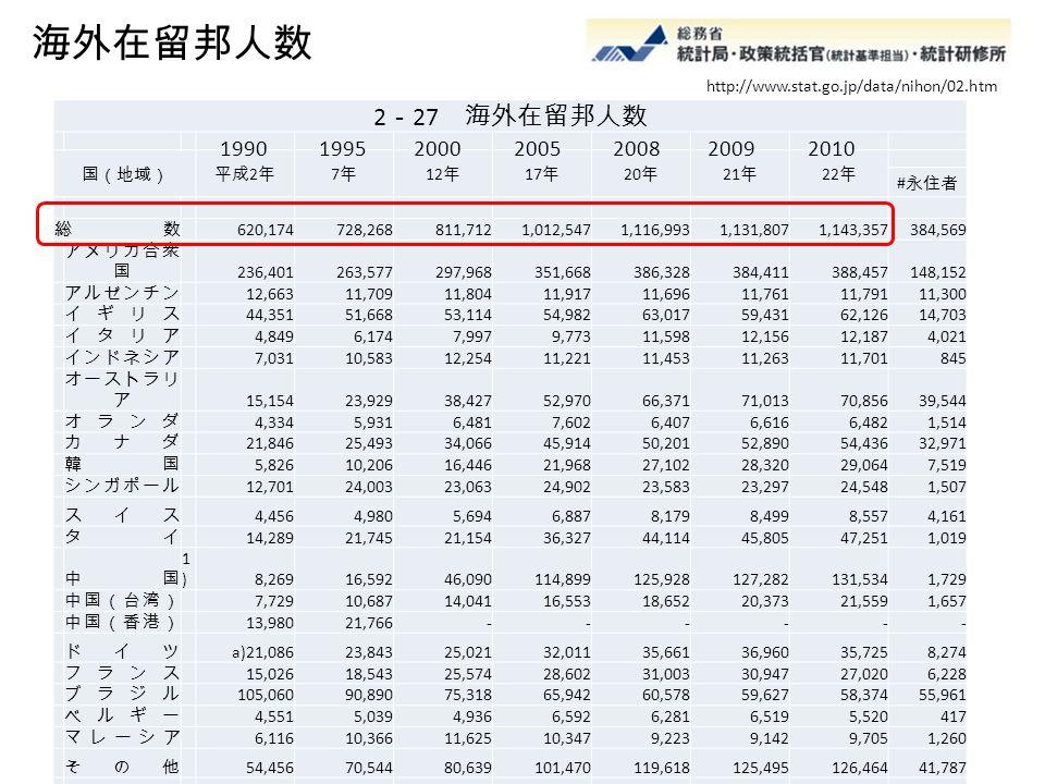 海外在留邦人数 http://www.stat.go.jp/data/nihon/02.htm. 2-27 海外在留邦人数. 国(地域) 平成2年. 7年. 12年. 17年. 20年.