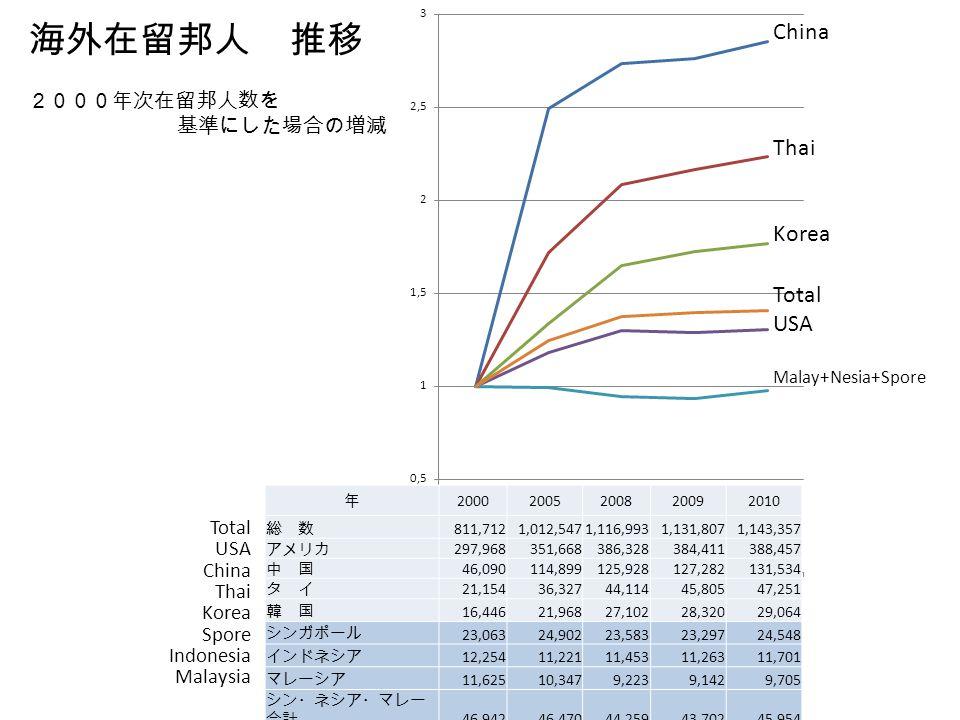 海外在留邦人 推移 China Thai Korea Total USA 2000年次在留邦人数を 基準にした場合の増減 Total USA