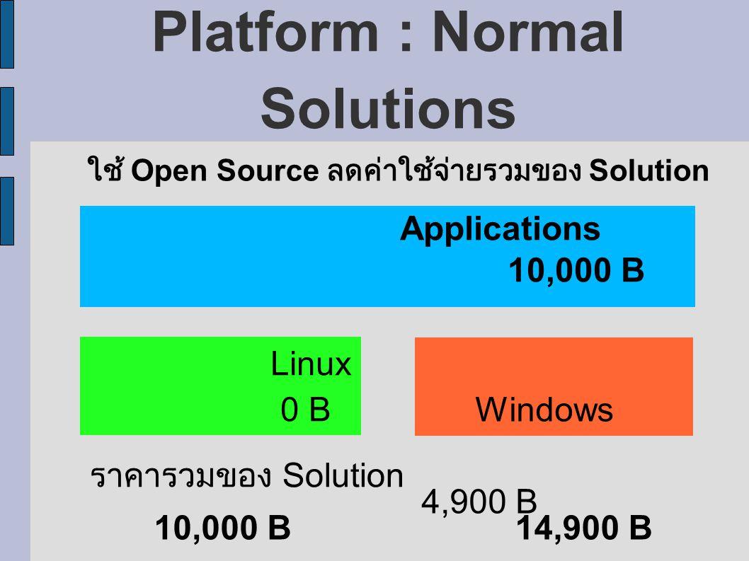 Platform : Normal Solutions