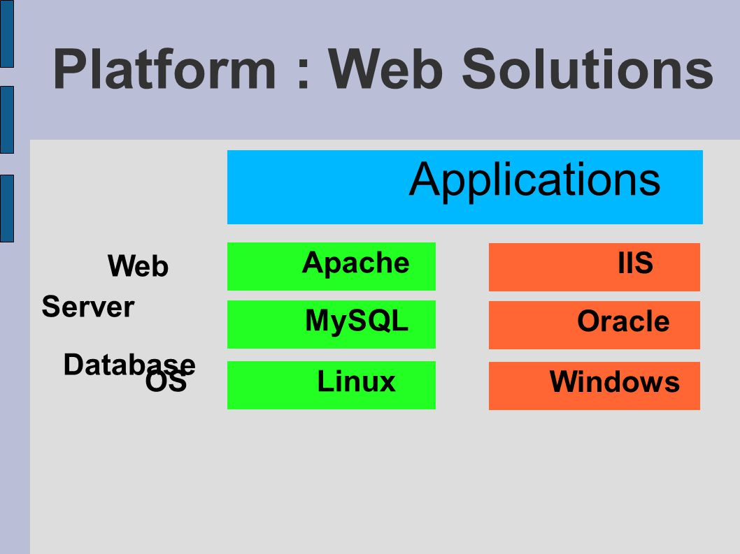 Platform : Web Solutions