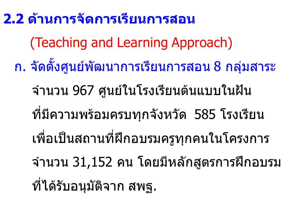 2.2 ด้านการจัดการเรียนการสอน