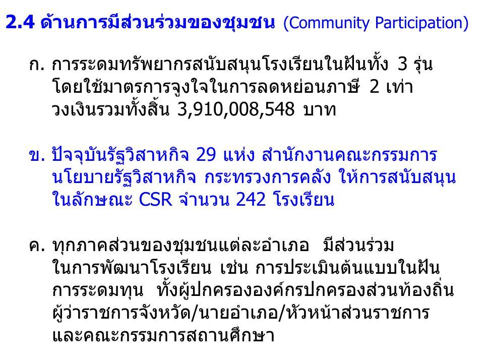 2.4 ด้านการมีส่วนร่วมของชุมชน (Community Participation)