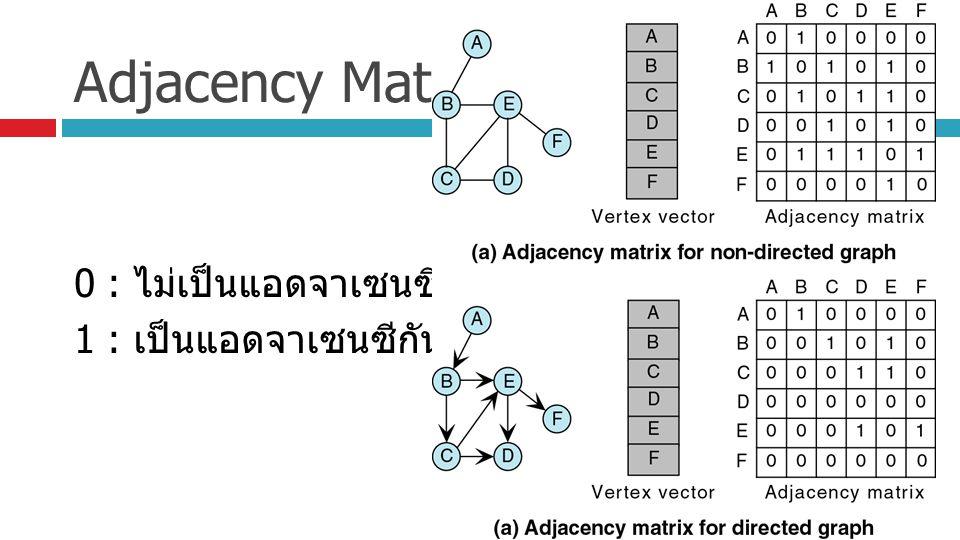 Adjacency Matrix 0 : ไม่เป็นแอดจาเซนซีกัน 1 : เป็นแอดจาเซนซีกัน