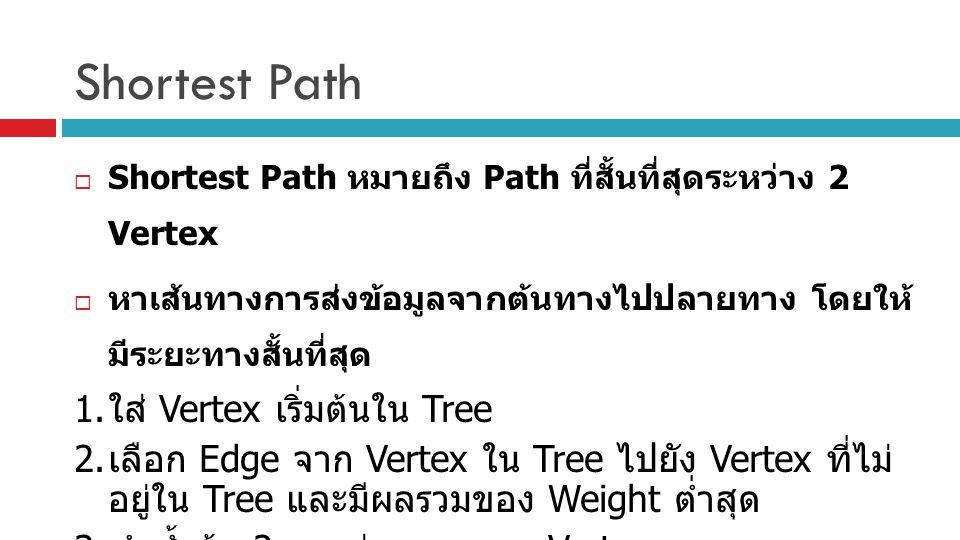 Shortest Path 1. ใส่ Vertex เริ่มต้นใน Tree