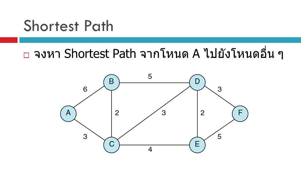 Shortest Path จงหา Shortest Path จากโหนด A ไปยังโหนดอื่น ๆ