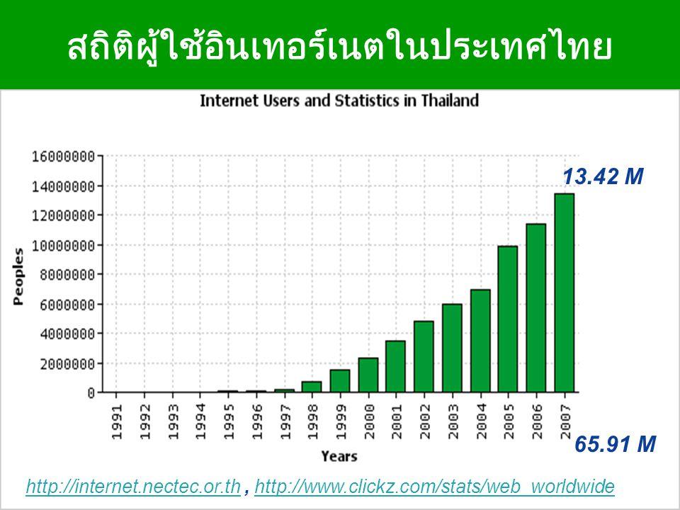 สถิติผู้ใช้อินเทอร์เนตในประเทศไทย