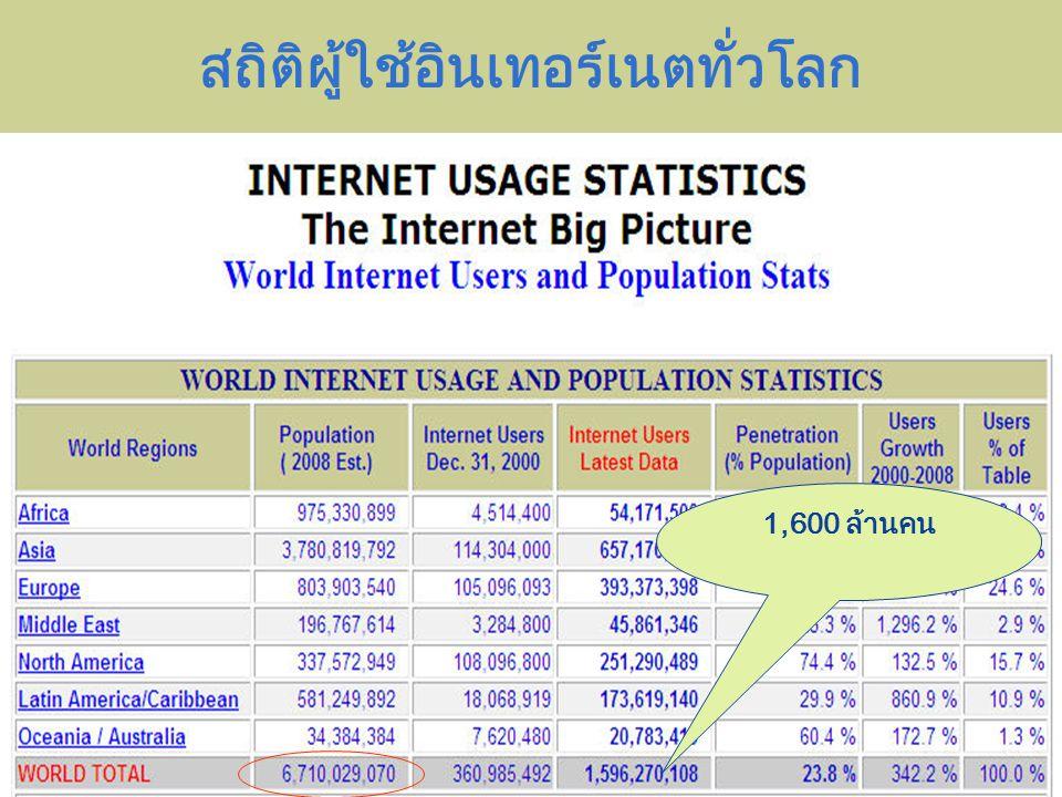 สถิติผู้ใช้อินเทอร์เนตทั่วโลก