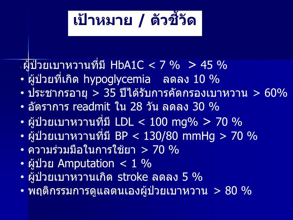 เป้าหมาย / ตัวชี้วัด ผู้ป่วยที่เกิด hypoglycemia ลดลง 10 %