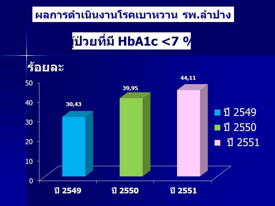 ผู้ป่วยที่มี HbA1c <7 %
