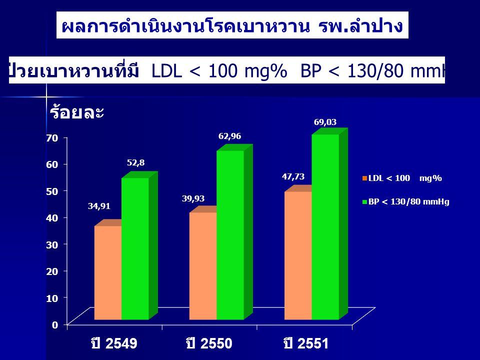 ผู้ป่วยเบาหวานที่มี LDL < 100 mg% BP < 130/80 mmHg