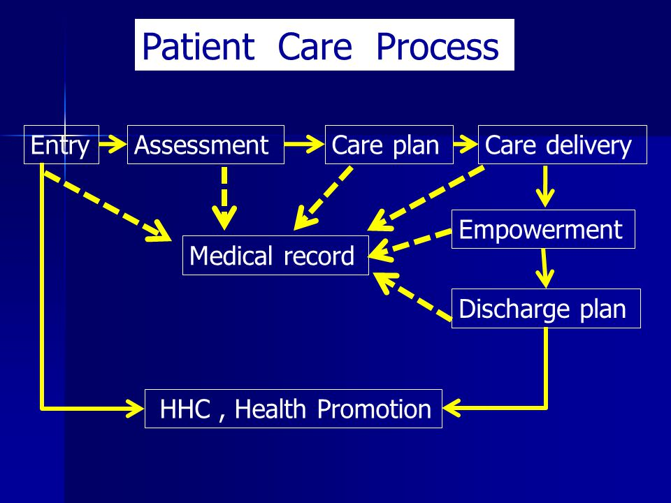 Patient Care Process Entry Assessment Care plan Care delivery