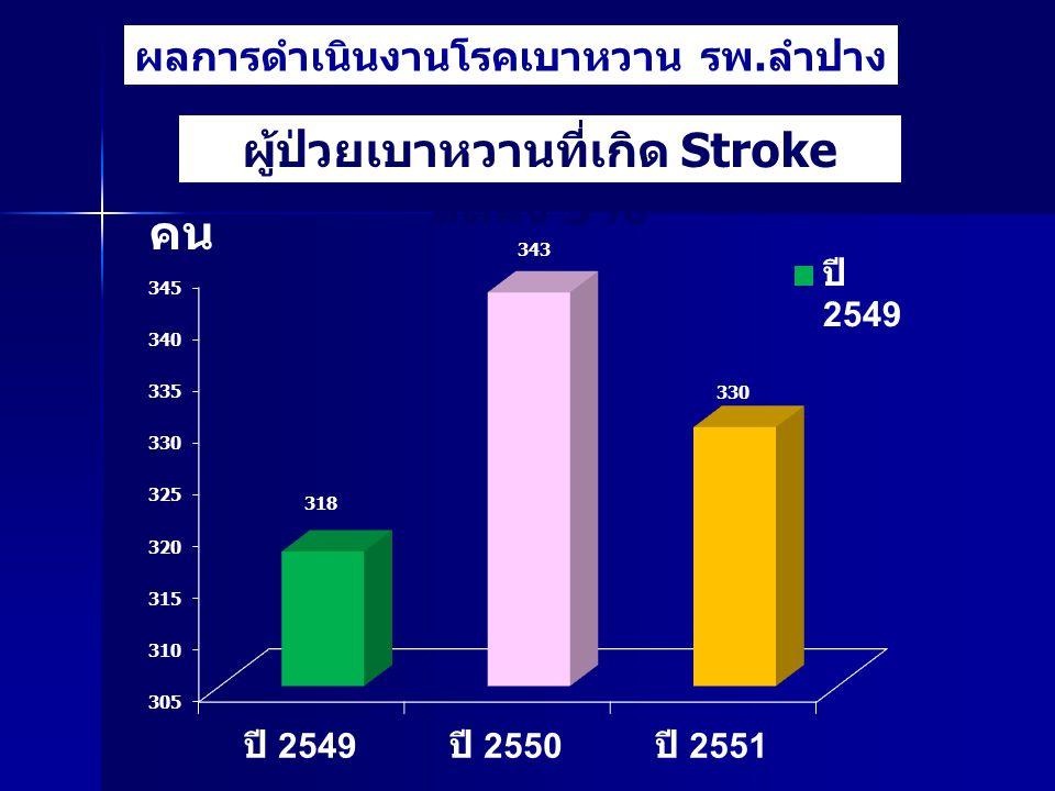 ผู้ป่วยเบาหวานที่เกิด Stroke ลดลง 5%