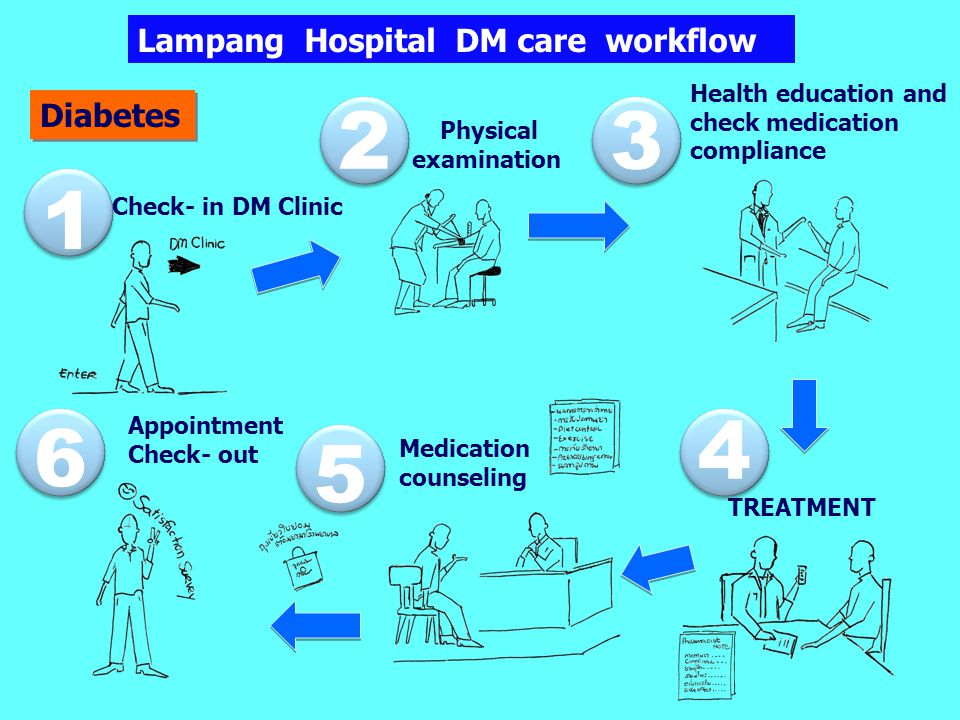 2 3 1 4 6 5 Lampang Hospital DM care workflow Diabetes