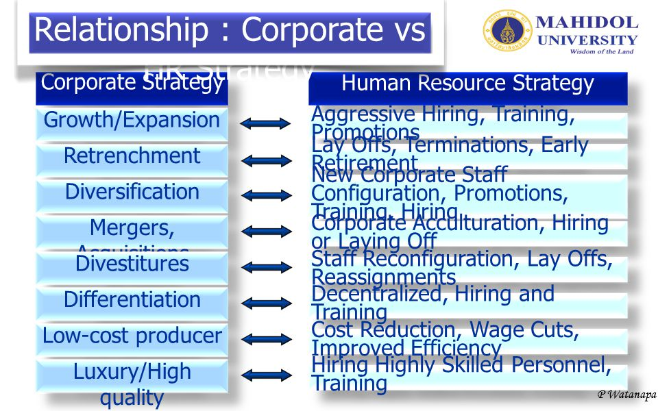 Relationship : Corporate vs HR Strategy