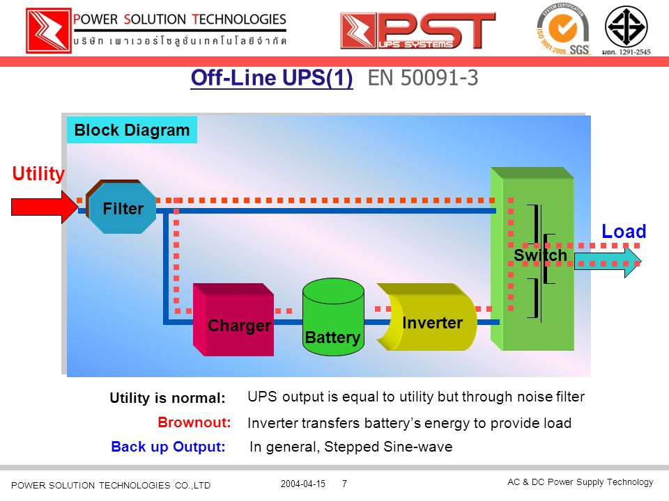 Off-Line UPS(1) EN 50091-3 Utility Load Block Diagram Filter Switch