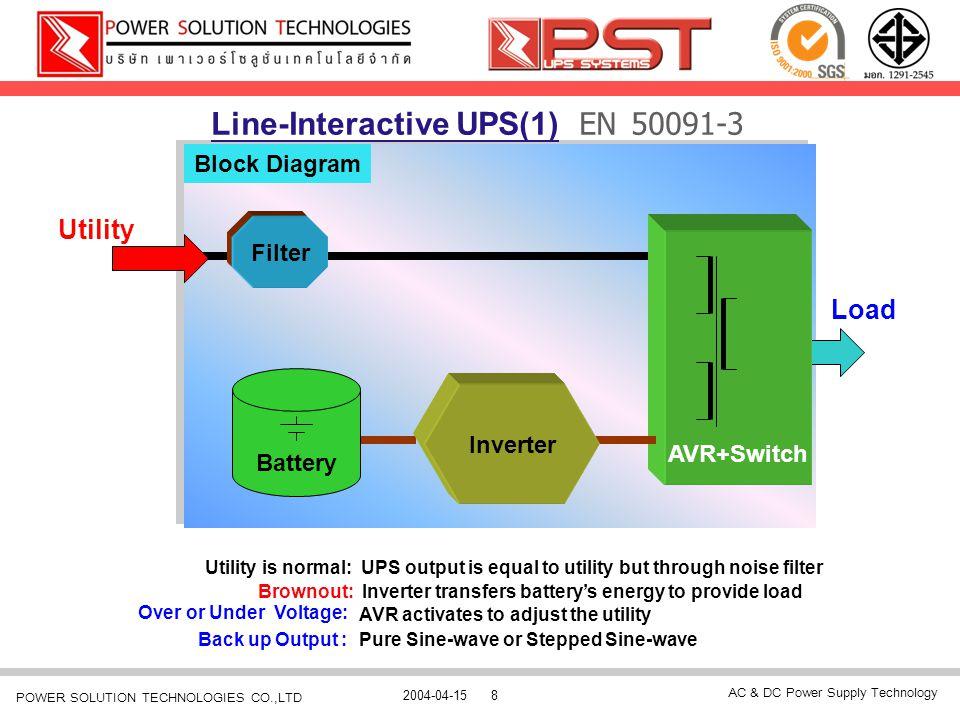 Line-Interactive UPS(1) EN 50091-3