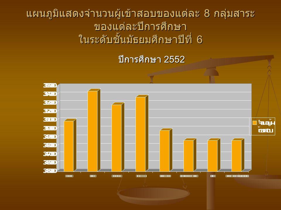 แผนภูมิแสดงจำนวนผู้เข้าสอบของแต่ละ 8 กลุ่มสาระ ของแต่ละปีการศึกษา ในระดับชั้นมัธยมศึกษาปีที่ 6