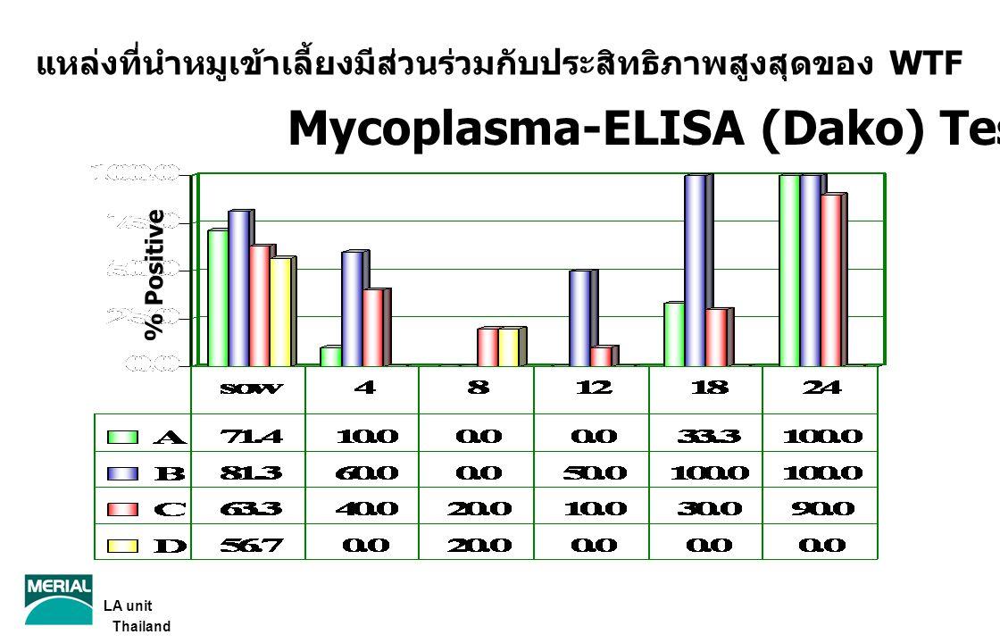 Mycoplasma-ELISA (Dako) Test