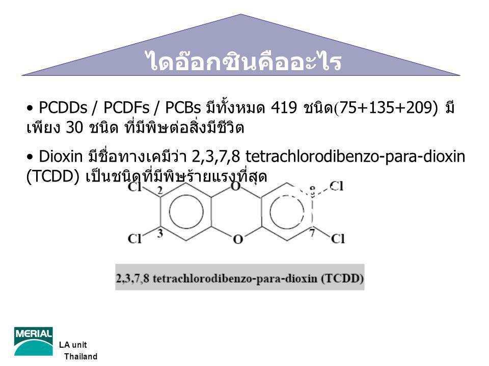 ไดอ๊อกซินคืออะไร TCDD (Dioxin)