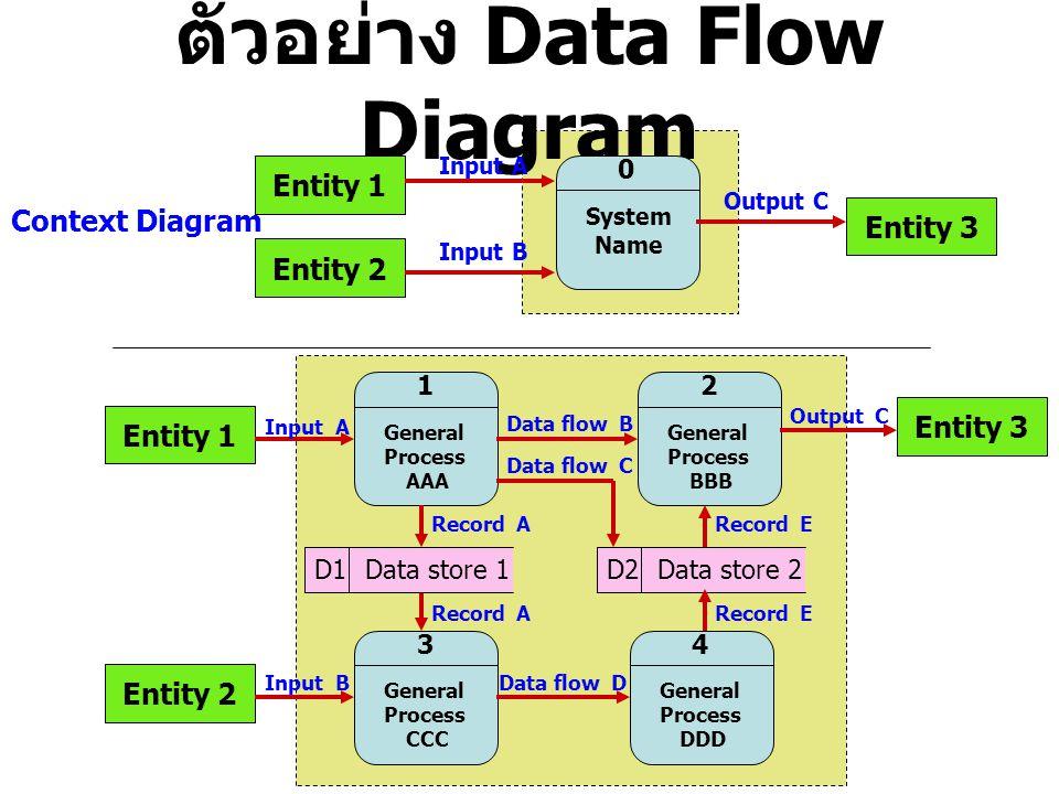 ตัวอย่าง Data Flow Diagram