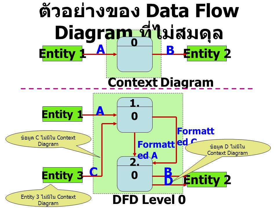 ตัวอย่างของ Data Flow Diagram ที่ไม่สมดุล