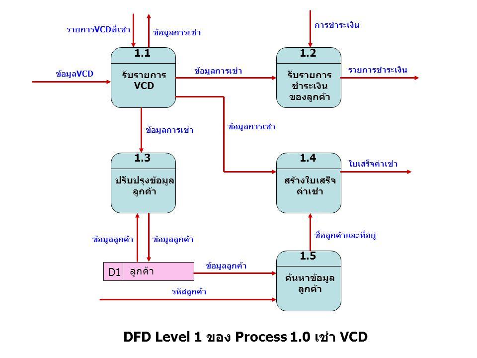 DFD Level 1 ของ Process 1.0 เช่า VCD