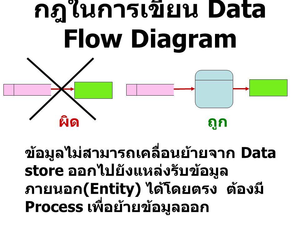 กฎในการเขียน Data Flow Diagram