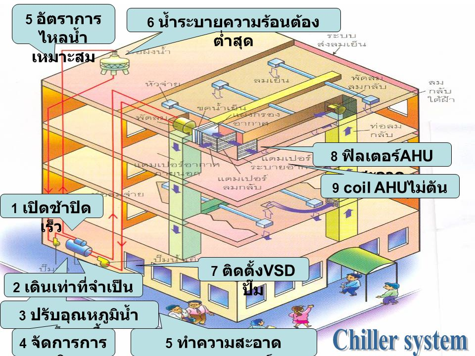 Chiller system 5 อัตราการไหลน้ำเหมาะสม 6 น้ำระบายความร้อนต้องต่ำสุด