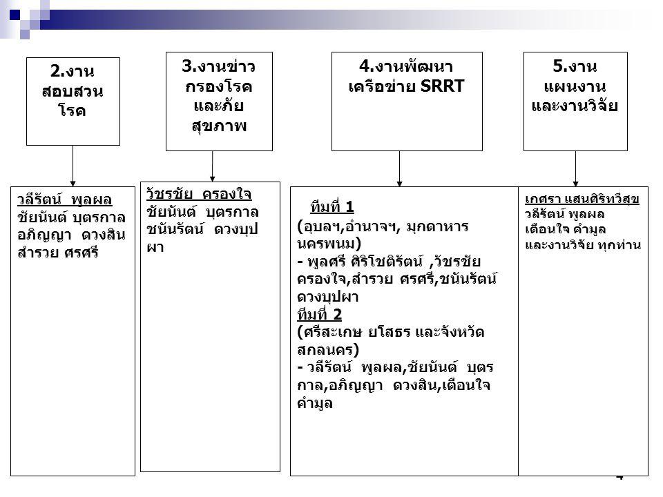 3.งานข่าว กรองโรค และภัย สุขภาพ
