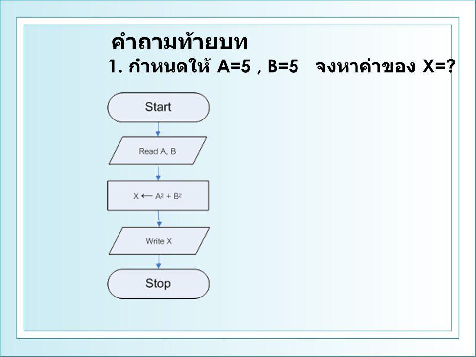 คำถามท้ายบท 1. กำหนดให้ A=5 , B=5 จงหาค่าของ X=