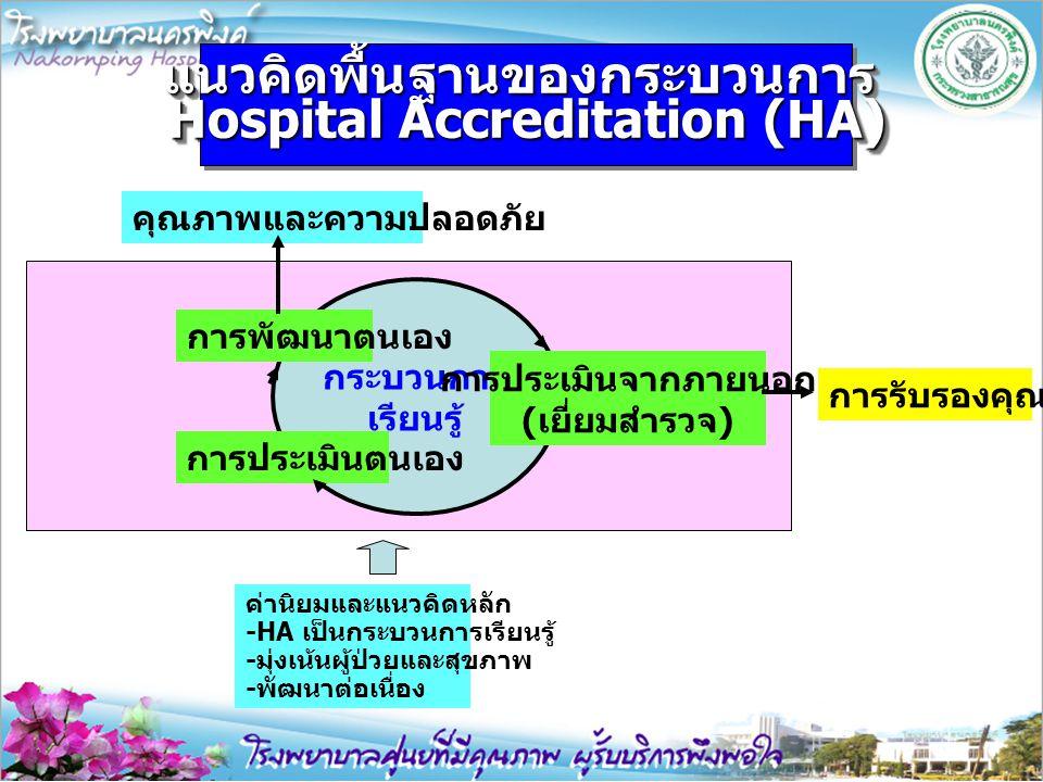 แนวคิดพื้นฐานของกระบวนการ Hospital Accreditation (HA)