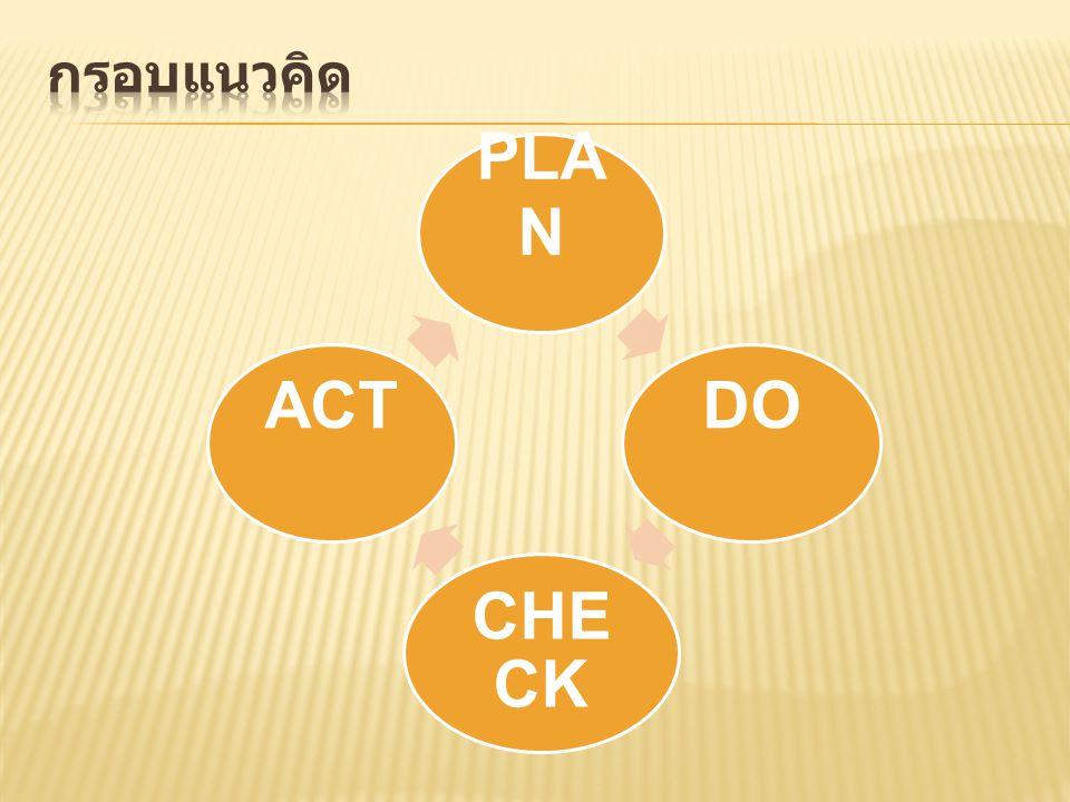 กรอบแนวคิด PLAN DO CHECK ACT