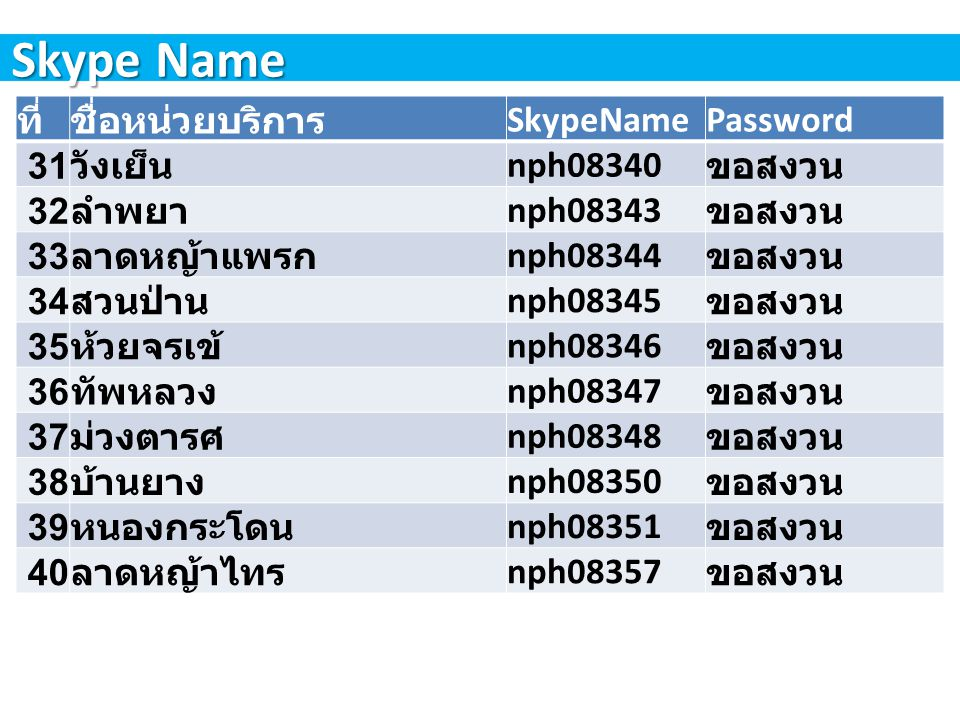 Skype Name ที่ ชื่อหน่วยบริการ SkypeName Password 31 วังเย็น nph08340