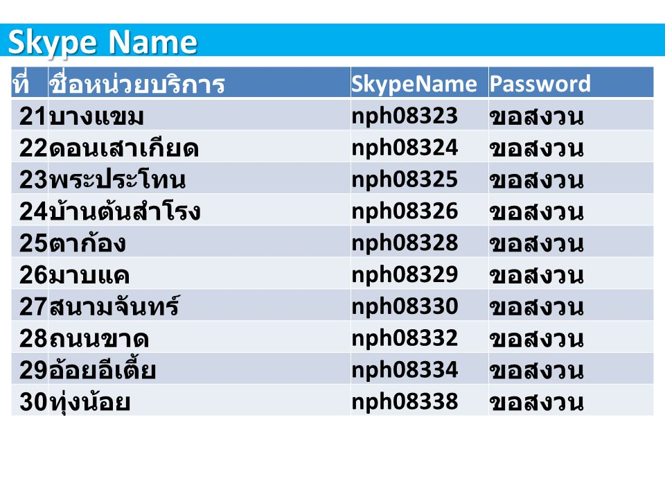 Skype Name ที่ ชื่อหน่วยบริการ SkypeName Password 21 บางแขม nph08323