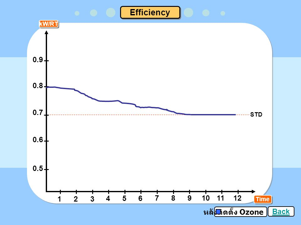 Efficiency kW/RT 0.9 0.8 0.7 0.6 0.5 STD 1 2 3 4 5 6 7 8 9 10 11 12 Time หลังติดตั้ง Ozone Back