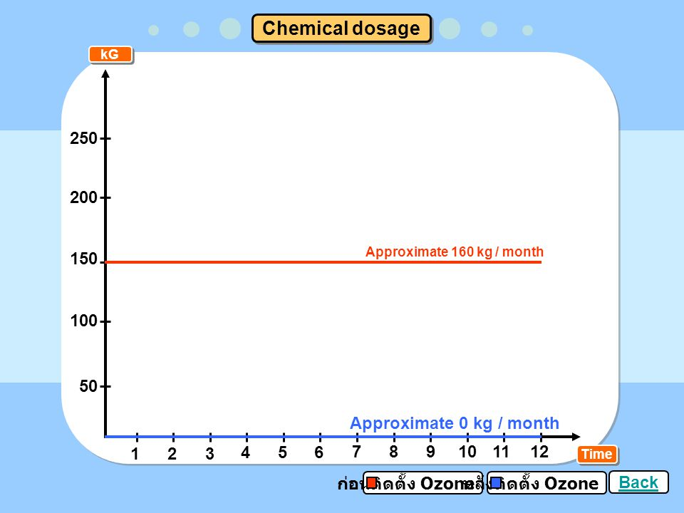 Chemical dosage 250 200 150 100 50 Approximate 0 kg / month 1 2 3 4 5