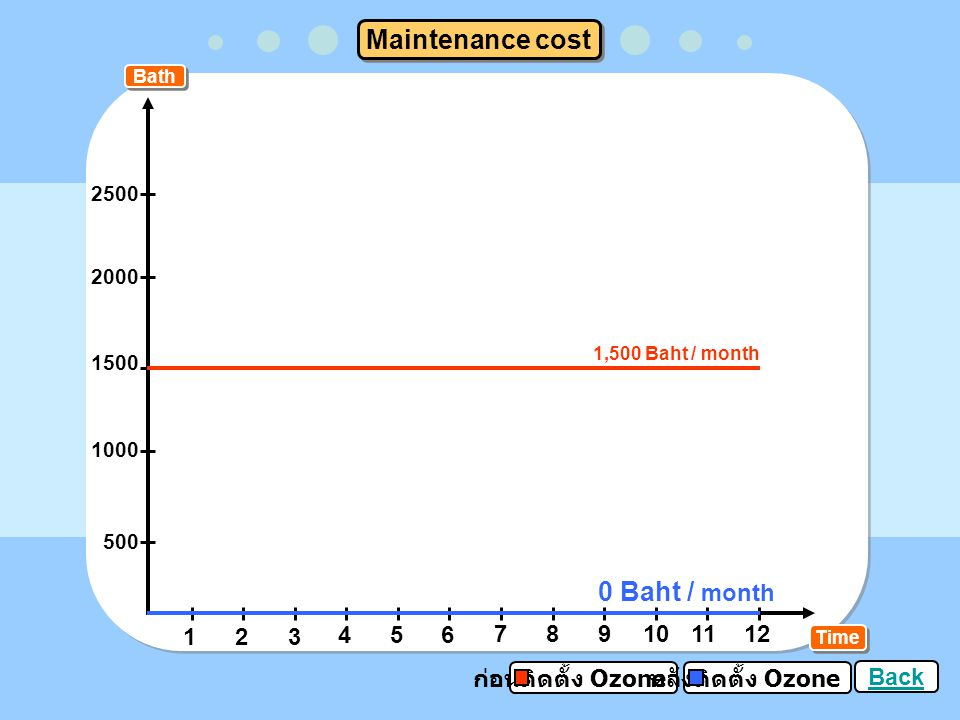 Maintenance cost 0 Baht / month