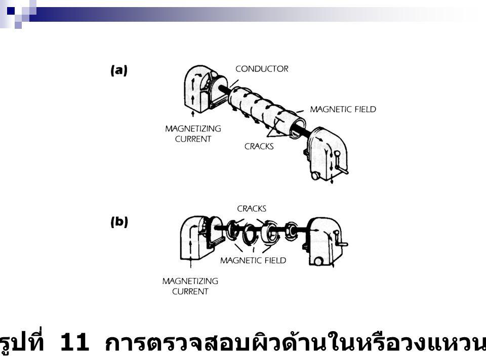 รูปที่ 11 การตรวจสอบผิวด้านในหรือวงแหวน