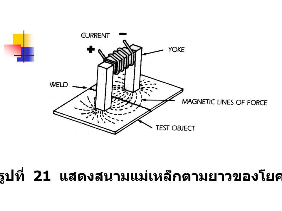 รูปที่ 21 แสดงสนามแม่เหล็กตามยาวของโยค