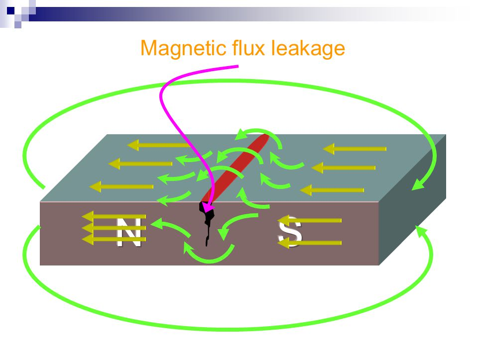 Magnetic flux leakage N S