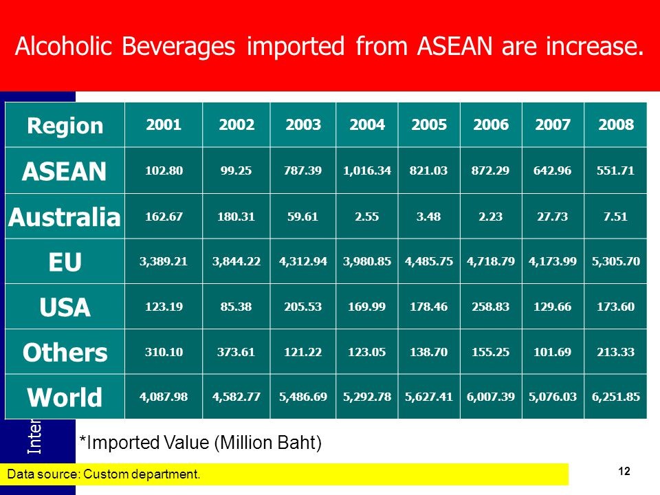 Alcoholic Beverages imported from ASEAN are increase.