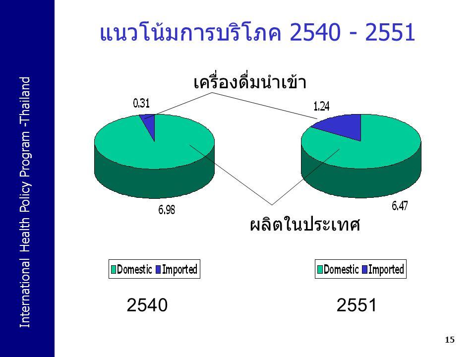 แนวโน้มการบริโภค 2540 - 2551 เครื่องดื่มนำเข้า ผลิตในประเทศ 2540 2551