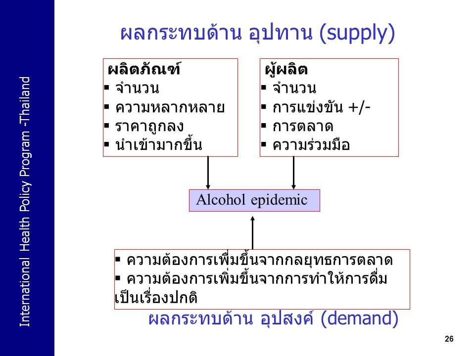 ผลกระทบด้าน อุปทาน (supply)