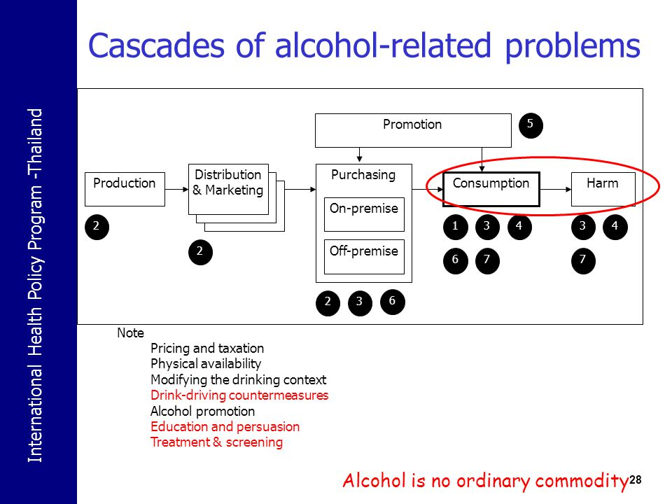 Cascades of alcohol-related problems