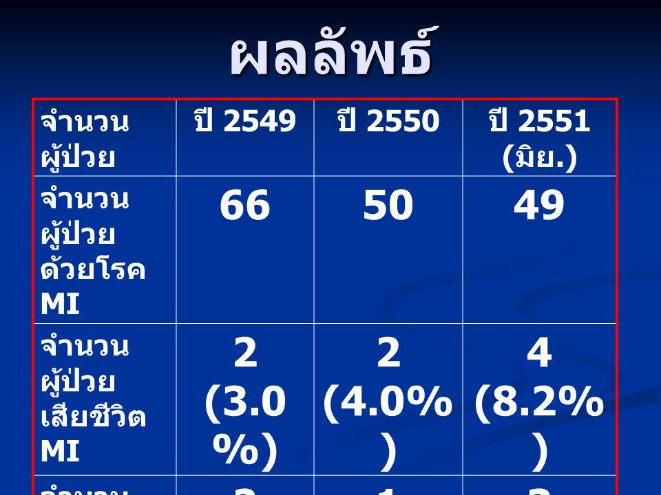 ผลลัพธ์ 66 50 49 2 (3.0%) 2 (4.0%) 4 (8.2%) 1 (2.0%) 3 (6.1%)
