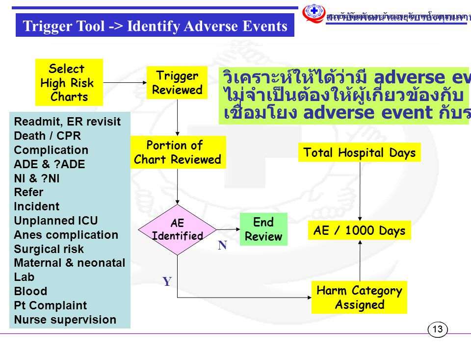 Trigger Tool -> Identify Adverse Events
